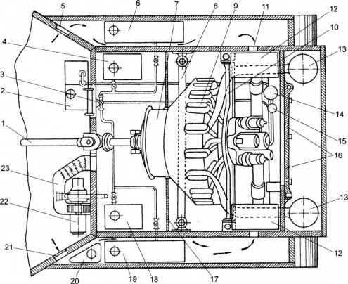 Моторное отделение (план): 1 — карданный вал; 2 — масляный бак; 3 — топливораспределительный кран; 4 — правый вертикальный топливный бак; 5 — окно воздухопритока; 6 — правый горизонтальный топливный бак; 7 — кожух двигателя; 8 — передняя опорная труба; 9 — крышка клапанного механизма; 10 — поперечина; 11 — окно воздухопритока; 12 — воздушный фильтр; 13 — глушитель; 14 — масляный фильтр; 15 — топливный редукционный клапан; 16 — дверцы моторного отделения; 17 — перегородка моторного отделения; 18 — левый вертикальный топливный бак; 19 — левый горизонтальный топливный бак; 20 — топливный бак двигателя вспомогательного агрегата; 21 — окно воздухопритока; 22 — вспомогательный агрегат; 23 — кожух подвода обогревающего воздуха.