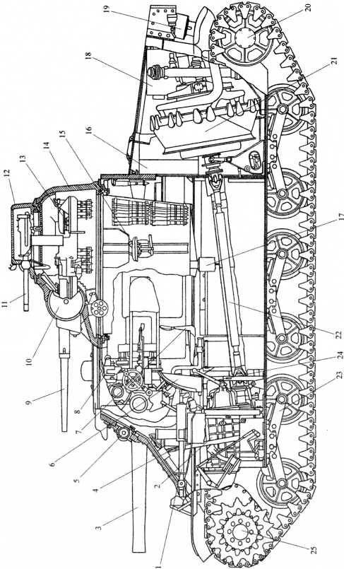 Компоновка танка М3: 1 — курсовой пулемет Browning; 2 — коробка передач; 3 — 75-мм пушка; 4 — рычаг управления; 5 — прибор наблюдения механика-водителя; 6 — сиденье механика-водителя; 7 — сиденье наводчика 75-мм пушки; 8 — перископический прибор наблюдения; 9 — 37-мм пушка; 10 — шаровая установка 37-мм пушки; 11 — пулемет Browning; 12 — командирская башенка; 13 — сиденье командира танка; 14 — башня; 15 — сиденье заряжающего 37-мм пушки; 16 — топливный бак; 17 — ВКУ; 18 — воздухоочиститель; 19 — глушитель; 20 — направляющее колесо; 21 — двигатель; 22 — карданный вал; 23 — тележка подвески; 24 — рычаг стояночного тормоза; 25 — ведущее колесо.
