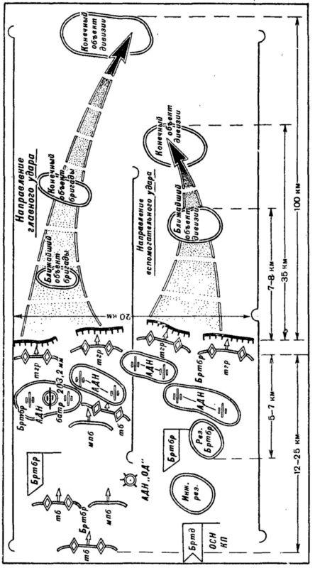 5.Основы боевого применения танков