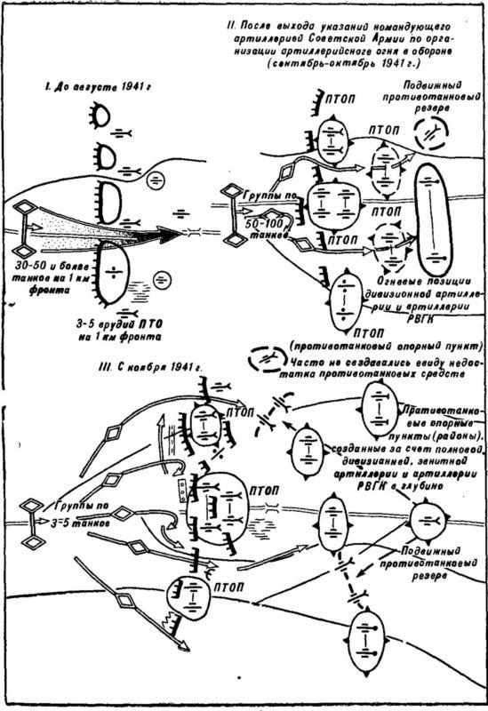 2.Развитие способов борьбы с танками