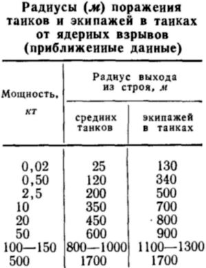 Таблица 7.