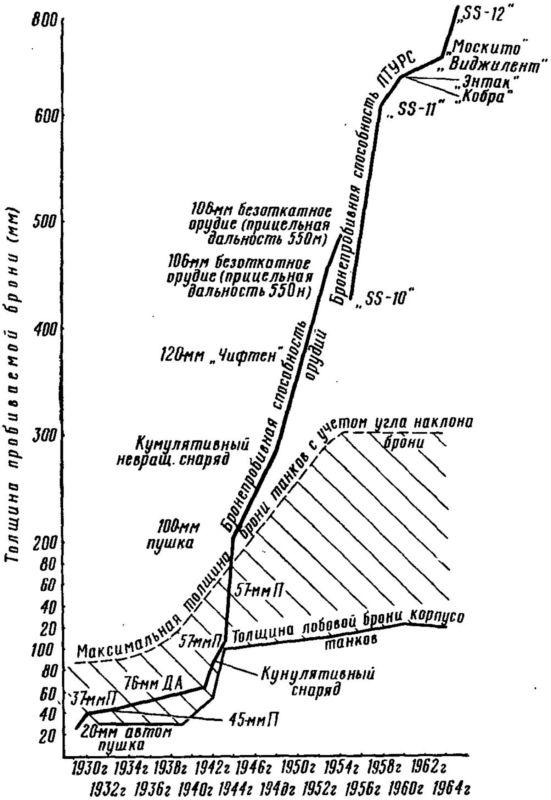 3.Специальные противотанковые средства