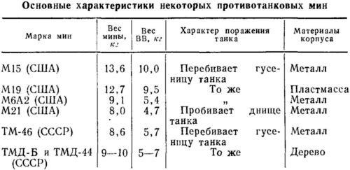 Таблица 11.