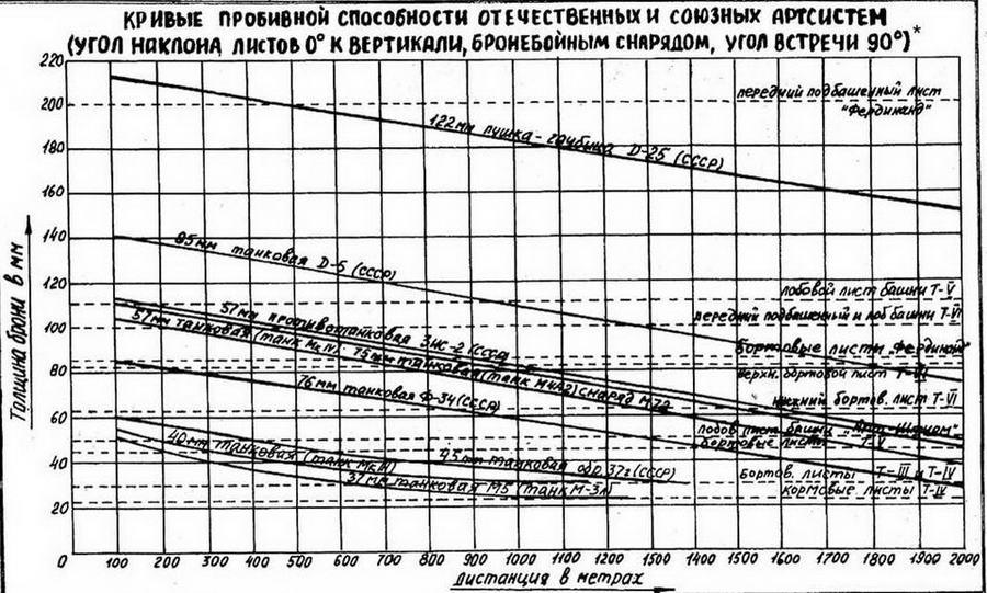 * Фотокопия из справочника ЦНИИП ГБТУ КА, 1944 г.