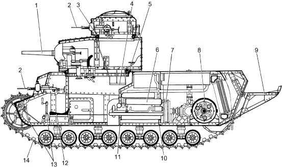 Компоновка танка Т-24: 1 — 45-мм пушка; 2 — пулеметы ДТ; 3 — шариковая опора малой башни; 4 — полик малой башни; 5 — шариковая опора главной башни; 6 — двигатель; 7— главный фрикцион; 8— бортовая передача; 9 — хвост; 10 — подмоторная рама; 11 — моторная перегородка; 12 — сиденье водителя; 13 — рычаги и педали управления; 14 — гусеничная цепь.
