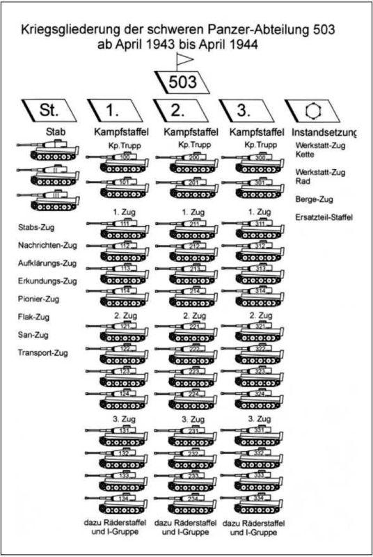 Схема штатного расписания 503-го тяжелого танкового батальона со всеми положенными по штату боевыми танками «Тигр I».