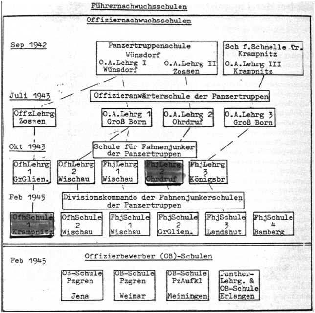 Альфред Руббель не попал в бои на фронте Вторжения, потому что он должен был повторить офицерский курс, который он пропустил из-за пребывания в лазарете.Здесь схема офицерских школ Немецкой империи.