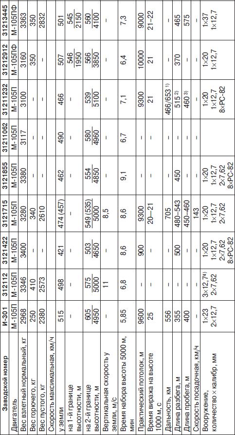 Основные данные истребителей ЛаГГ-3 производства завода №21