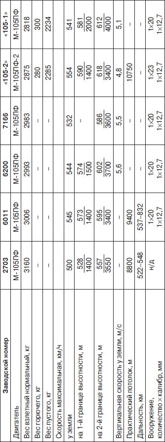 Основные данные истребителей ЛаГГ-3 производства завода №31