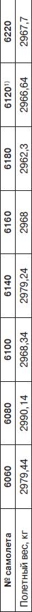 Изменение полетного веса истребителей ЛаГГ-3 производства завода №31