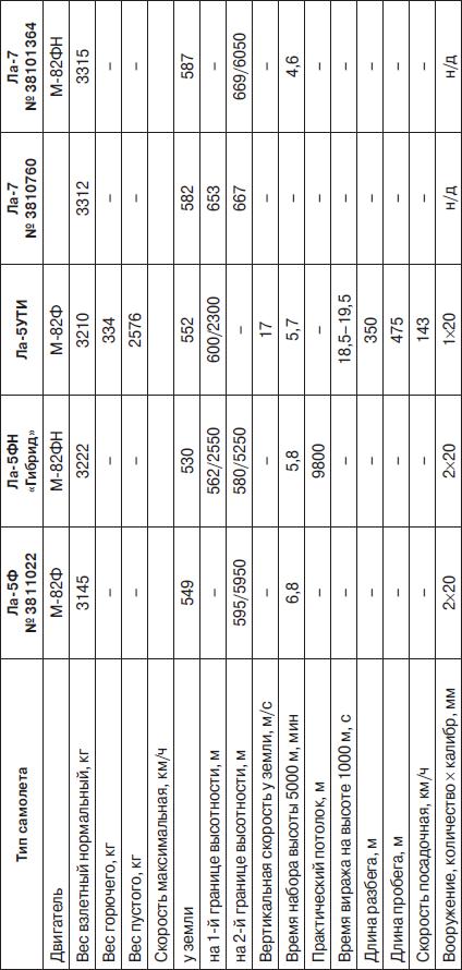 Основные данные модификаций истребителя Ла-5, выпущенных заводом №381