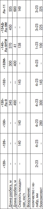 Основные данные истребителей ОКБ-301