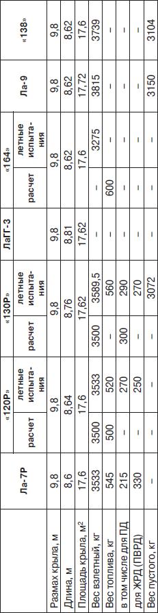 Основные данные полуреактивных самолетов ОКБ-301