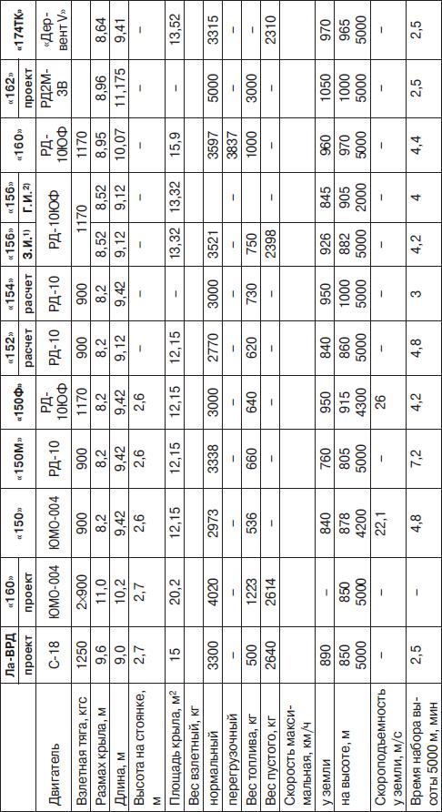 Основные данные реактивных самолетов ОКБ-301