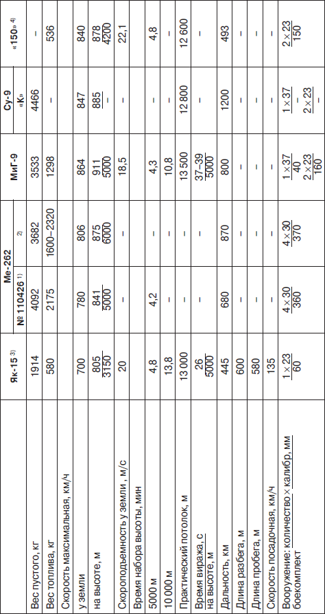 Сравнительные данные истребителей с ТРД