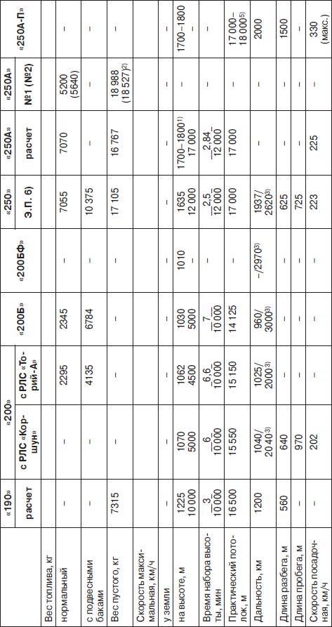 Основные данные самолетов-перехватчиков