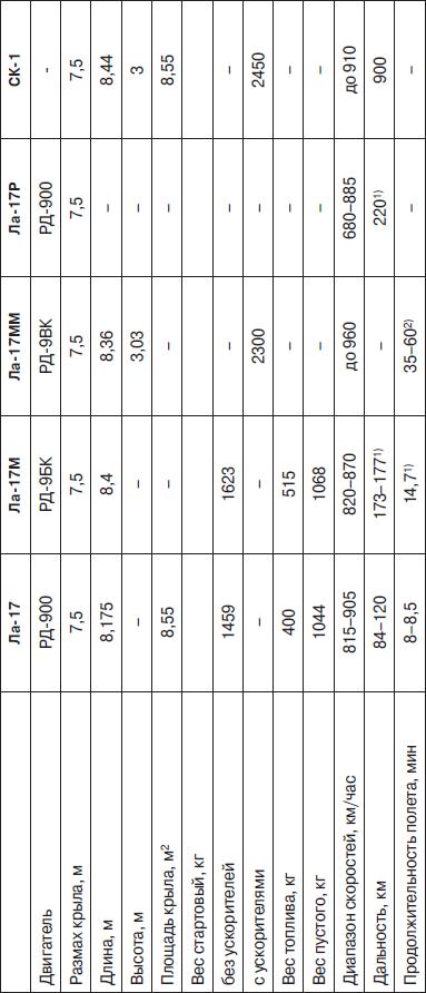 Основные характеристики беспилотных аппаратов семейства Ла-17