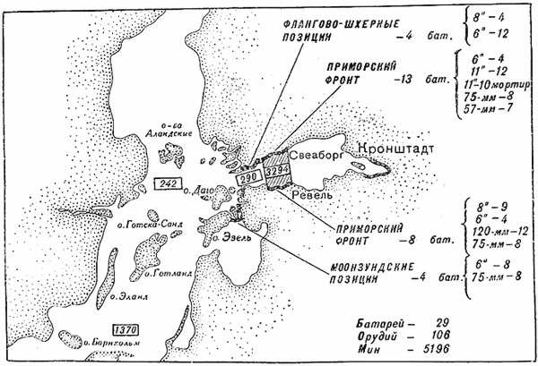 Береговая оборона Балтийского моря к октябрю 1914 года