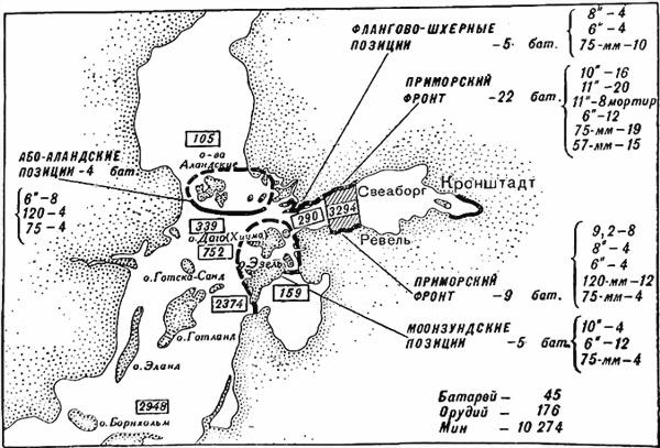 Береговая оборона Балтийского моря к октябрю 1915 года