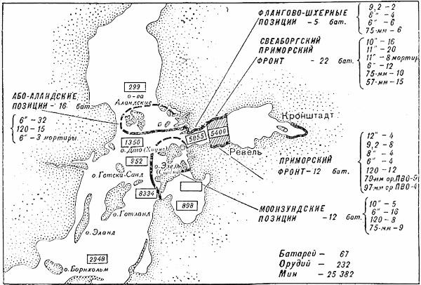 Береговая оборона Балтийского моря к октябрю 1916 года