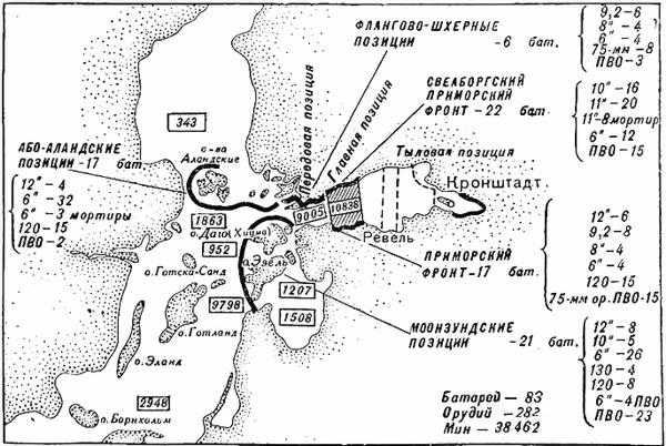 Береговая оборона Балтийского моря к октябрю 1917 года