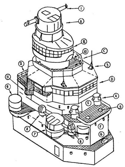 А- пост управления огнем ГК с директором типа 94; В - пост слежения за целью; С - платформа УЗО; D, Е. F, G - компасный, верхний, средний и нижний мостики; 1 4 - 6-м и 1,5-м дальномеры типа 14; 2 - сигнальный мостик; 3 - антенна радиотелефона; 5 - позиция 13,2-мм спарок; 6 - наблюдательный пост; 7 - зенитный директор типа 94 с 4,5-м дальномером; 8 - пост слежения за воздухом; 9 - директор зенитных автоматов; 10 - зенитные бинокли; 11 - место сигнального прожектора
