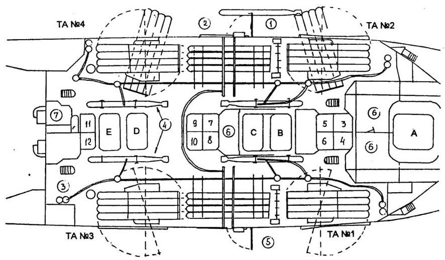 А... Е - дымоходы от котлов 1-4, 5 и 6, 7 и 8, 9 и 10, 11 и 12 соответственно; воздухозаборники вентиляторов форсированной тяги обозначены 3...12 для соответствующих котлов; 1 - торпеда, подвешенная <a href='https://kran-info.ru/b/book/7/page/2-glava-1-gruzopodemnie-krani-i-ustroystva/4-1-11-pribori-i-ustroystva-bezopasnosti-ustanavlivaemie-na-kranah' target='_blank' rel='external'>на кране</a>; 2 - порт для погрузки торпед; 3 - система подвесных рельсов для перемещения торпед по кораблю; 4 - запасные торпеды (одна над другой); 5 - система быстрой перезарядки торпед; 6 - мастерская; 7 - склад авиационных принадлежностей