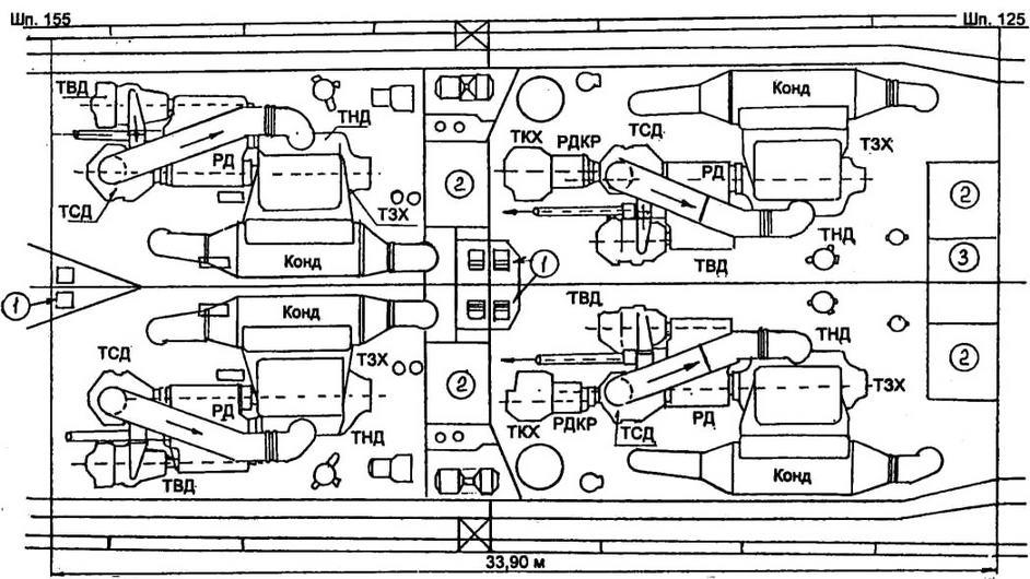 1 - трапы на СП; 2 - пост управления турбинами; 3 - насосный отсек; ТВД. ТСД, ТНД, ТЗХ, ТКХ - турбины высокого, среднего, низкого давления, заднего (в корпусе ТНД) и крейсерского хода (только в носовых МО); РД, РДКР - главный редуктор и редуктор крейсерского хода; Конд - конденсор