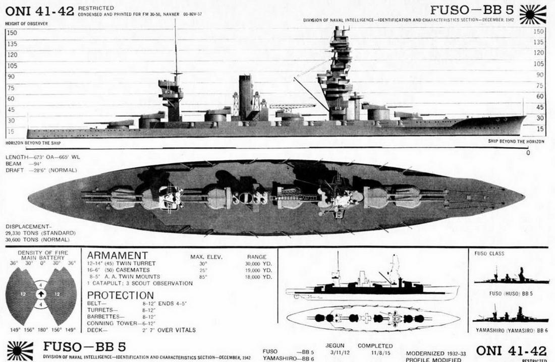 Линейные корабли «Фусо» и «Ямаширо». Сведения о кораблях, опубликованные в справочнике по японскому флоту, изданному в годы Второй мировой войны разведывательным управлением ВМФ США.