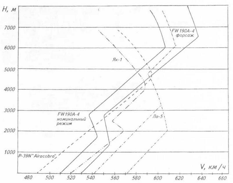 График максимальных скоростей истребителей на Восточном фронте весной 1943 г.