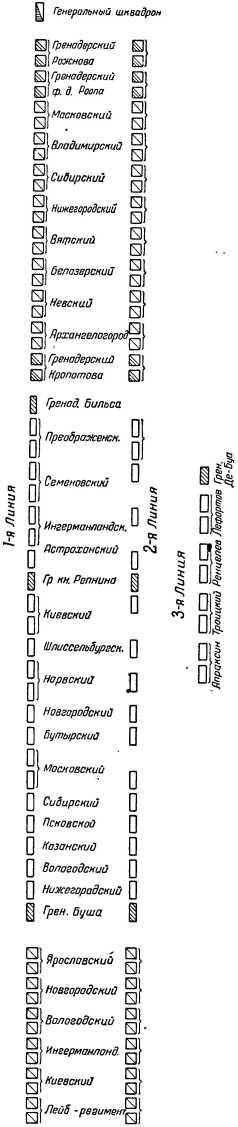 Боевой порядок русской армии в Полтавском сражении.