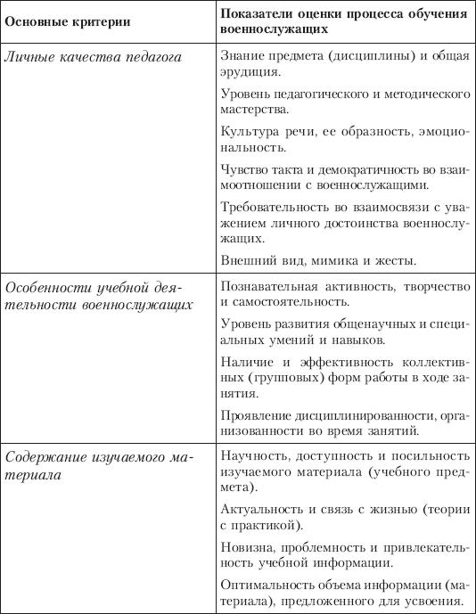 3.1.3. Основные структурные элементы процесса обучения военнослужащих