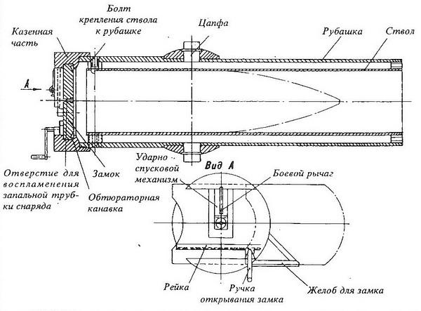 Схема 380-мм бомбомёта Raketenwerfer61.
