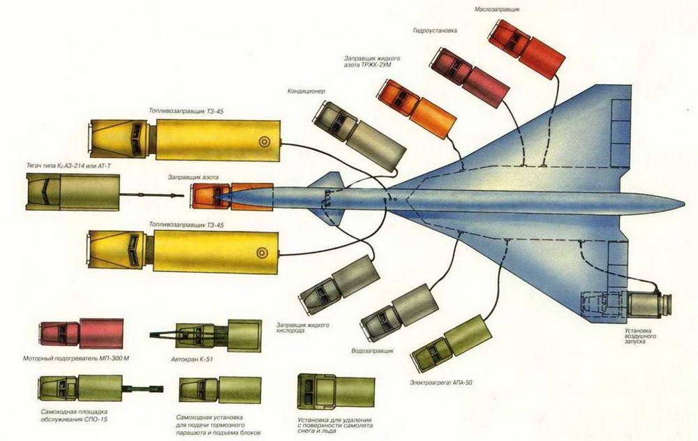 Схема аэродромного обслуживания самолета Т-4. (Николай Гордюков)