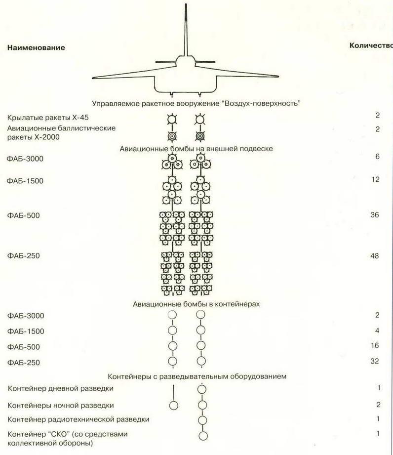 Схема вооружения самолета Т-4. (Николай Гордюков)