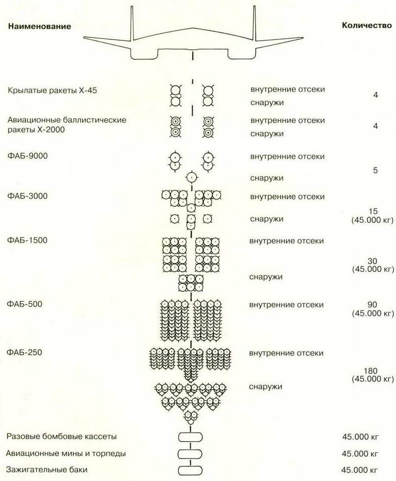 Схема размещения вооружения на самолете Т-4МС. ( Николай Гордюков)