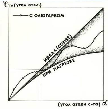 График зависимости угла атаки самолета от нагрева ПГО. ( Олег Самойлович)