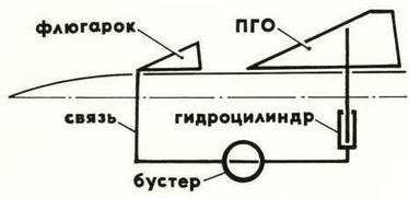"Схема работы ""флюгарка"". (Олег Самойлович)"
