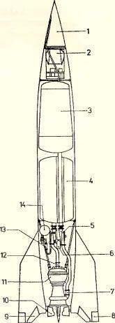 Рис.193. Компоновочная схема ракеты V 2 (А-4): 1 — боевая часть; 2 — инерциальная система; 3 — бак с этанолом; 4 — бак с жидким кислородом; 5 — топливный насос; 6 — выпускной клапан пара из турбины; 7 — главный вентиль этанола; 8 — аэродинамические рули; 9 — антенна; 10 — газовые рули; 11 — камера сгорания ракетного двигателя (модернизированный вариант); 12 — главный вентиль жидкого кислорода; 13 — парообразующий агрегат турбонасоса; 14 — бак с перекисью водорода.