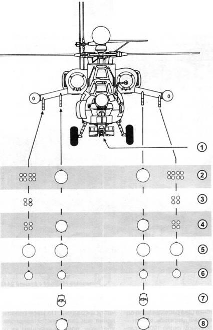 Варианты размещения вооружения Ми-28Н: