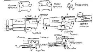 Система автоматики винтовки Федорова