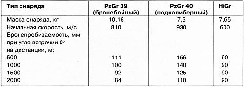 ПРИМЕЧАНИЕ. Таблица составлена на основании немецких источников.