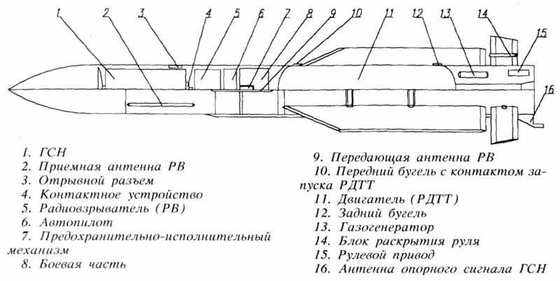 Устройство ракеты Р-33