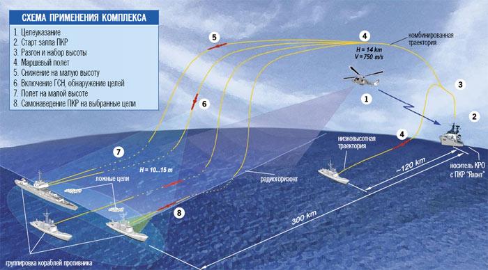Схема применения комплекса с ракетами 3М-55