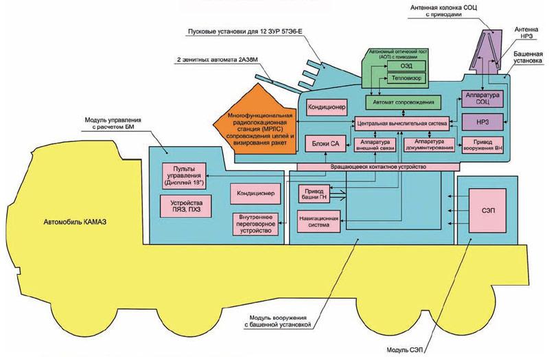 Принципиальная схема и компоновка ЗРПК