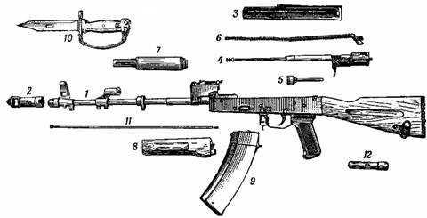 Неполная разборка автомата АК-74: 1 - ствол со ствольной коробкой, с <a href='https://arsenal-info.ru/b/book/3326999182/9' target='_self'>ударно-спусковым механизмом</a>, прицельным приспособлением, прикладом и пистолетной рукояткой; 2 - дульный тормоз-компенсатор; 3 - крышка ствольной коробки; 4 - <a href='https://arsenal-info.ru/b/book/2629936202/137' target='_self'>затворная рама с газовым поршнем</a>; 5 - затвор; 6 - возвратный механизм; 7 - <a href='https://arsenal-info.ru/b/book/2629936202/137' target='_self'>газовая трубка со ствольной накладкой</a>; 8 - цевье; 9 - магазин; 10 - штык-нож; 11 - шомпол; 12 - пенал принадлежности