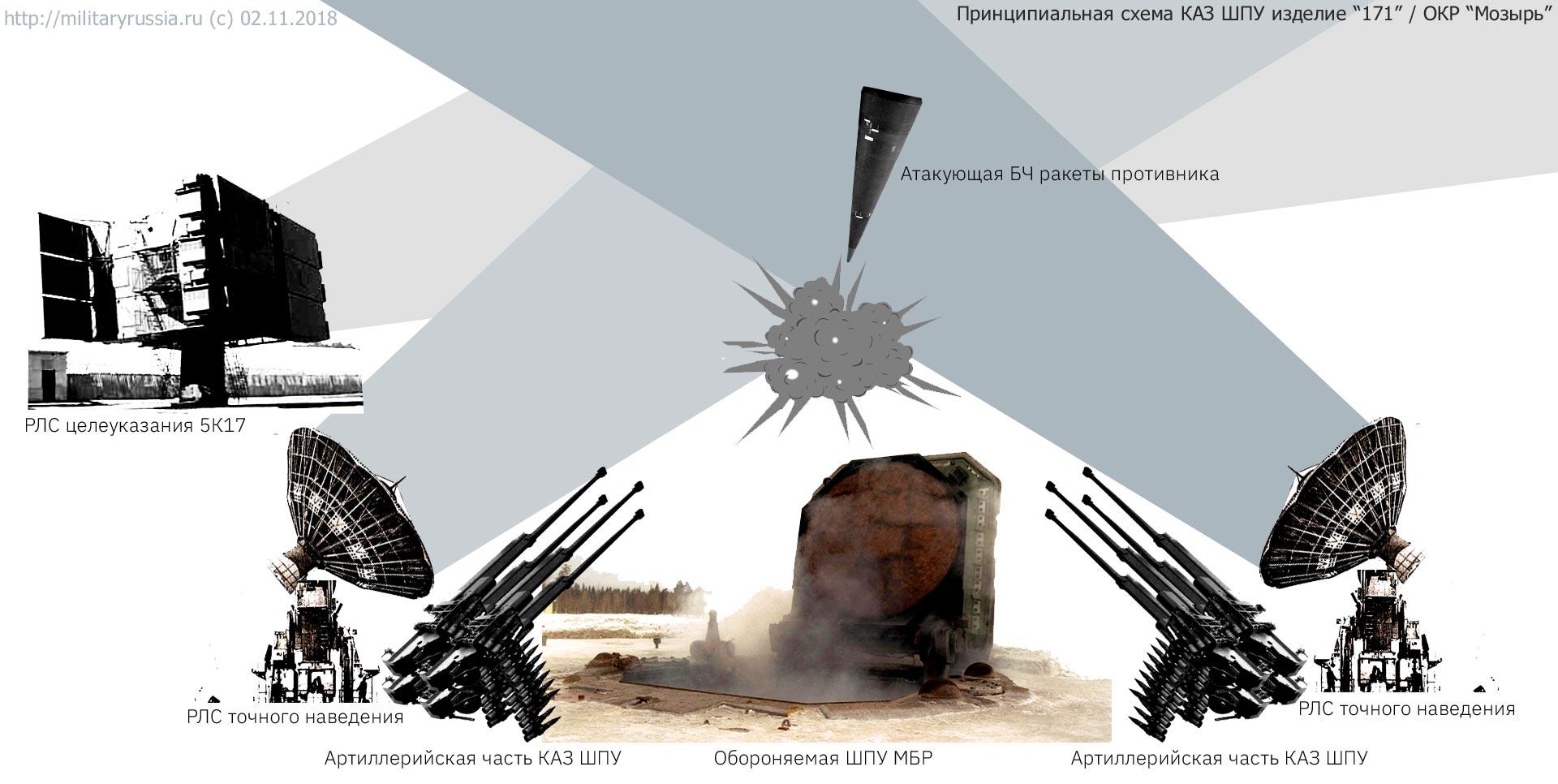 Принципиальная схема комплекса активной защиты ШПУ МБР изделие