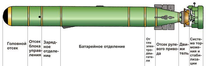 Устройство торпеды УМГТ-1М (http://www.gidropribor.ru)