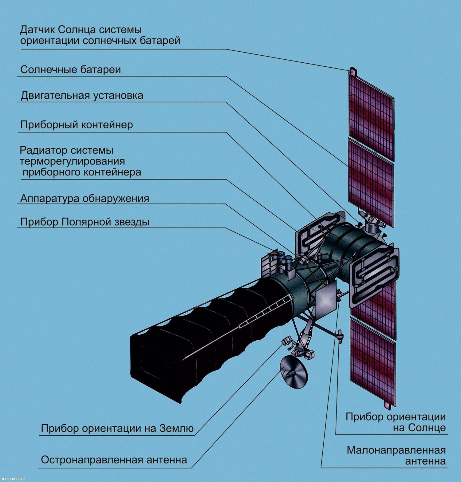 Общая схема устройства спутника СПРН УС-К (http://www.npomash.ru)