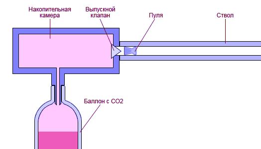 Обычная пневматика (CO2)